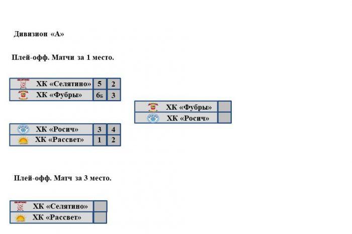 Сетка плей-офф закрытого чемпионата Наро-Фоминского городского округа. Дивизион «А»