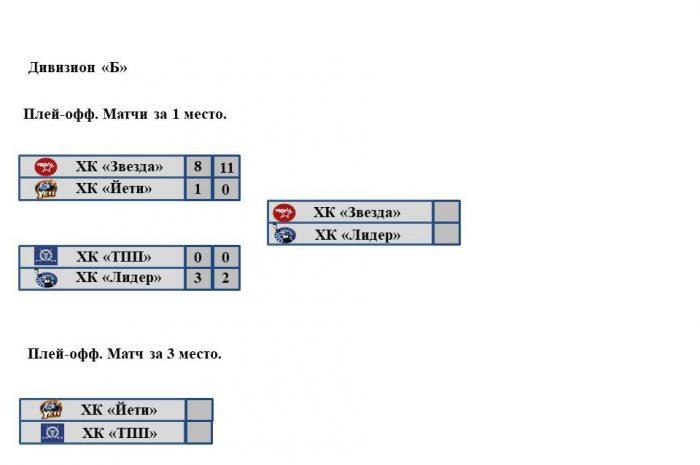 Сетка плей-офф закрытого чемпионата Наро-Фоминского городского округа. Дивизион «Б»